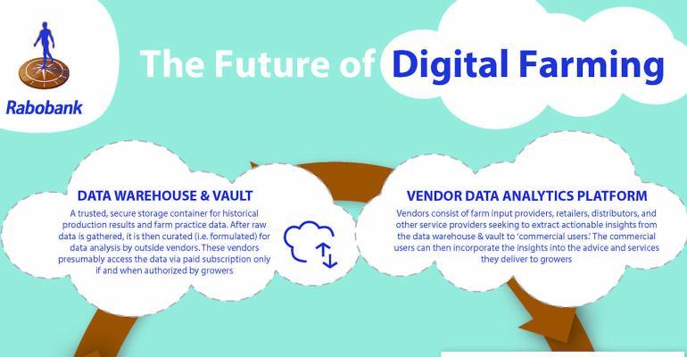 Flow chart of digital farming clouds