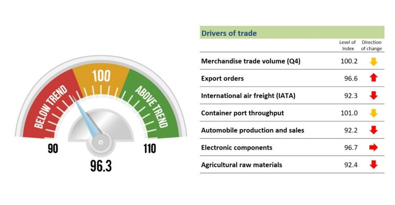 WTO Trade index May 2019.jpg
