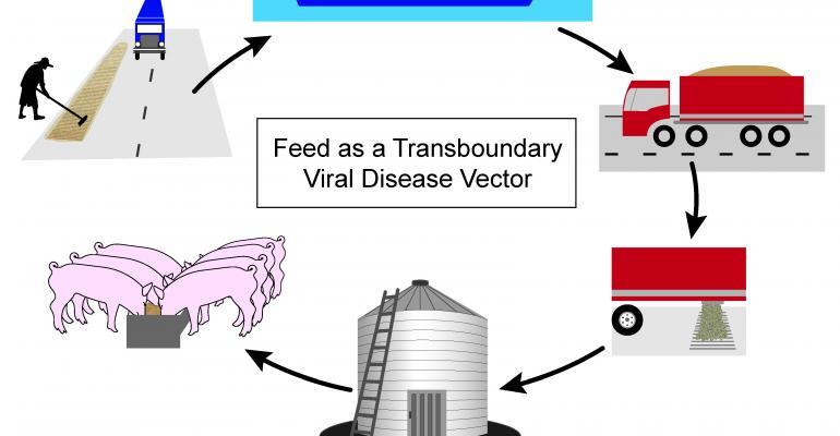feed-as-viral-vector.jpg
