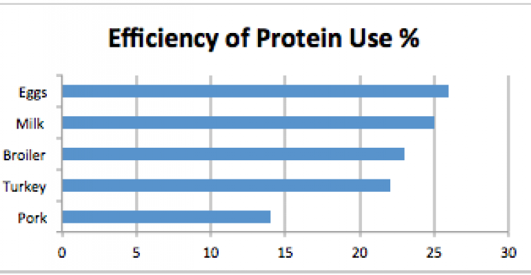 seven_ways_ensure_efficient_use_protein_dairy_cows_1_635726381382520000_TN.png