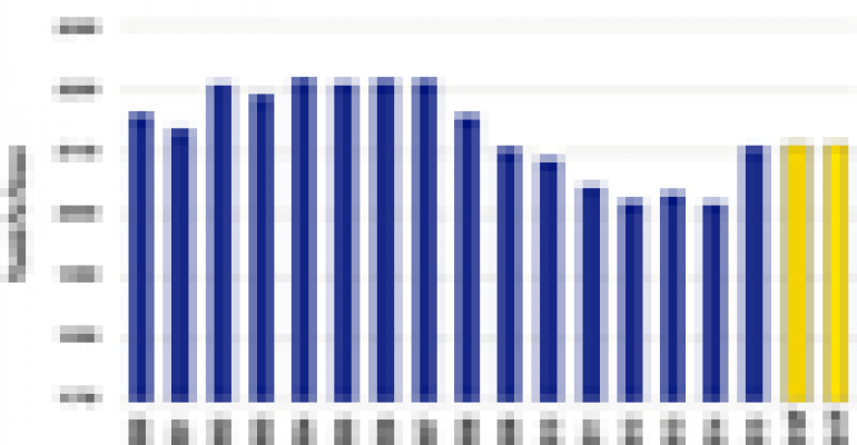 LIVESTOCK MARKET REPORT: U.S. protein surplus predicted to ease
