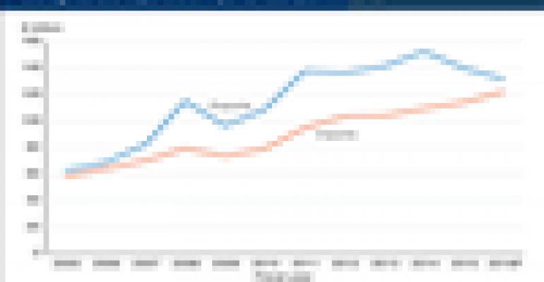 Ag exports, trade balance declining