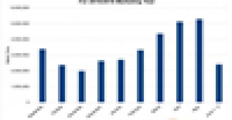 U.S. corn sales upswing hits new high