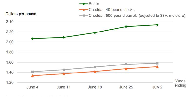 Recent developments in dairy markets