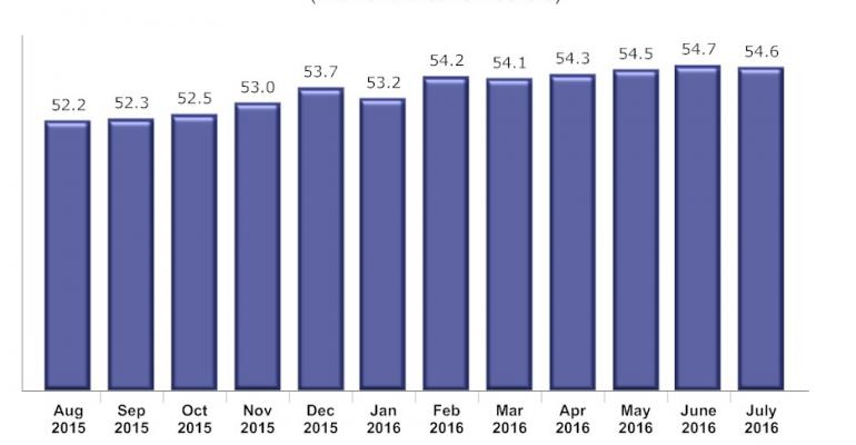 Restaurant sales outlook positive despite July dip