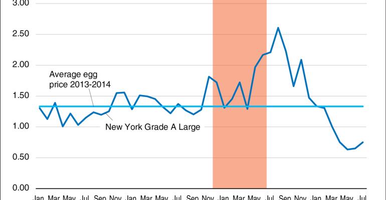 U.S. egg prices continue to adjust