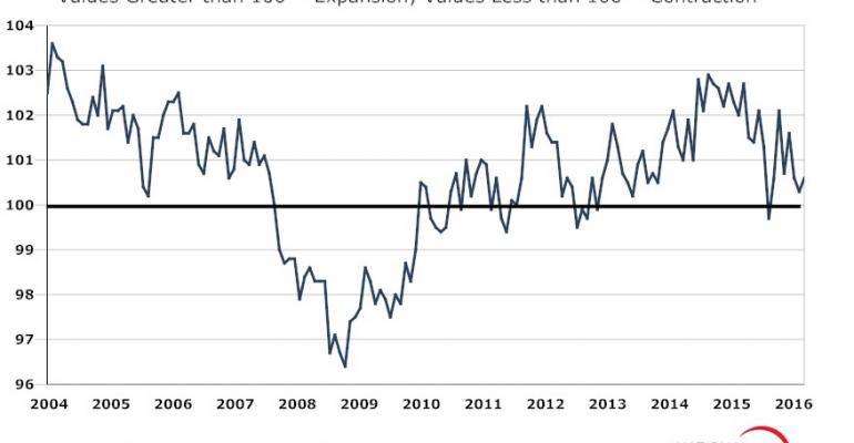 Restaurant Performance Index ticks up slightly