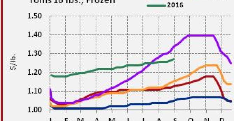 Analysis: Whole turkeys following seasonal path