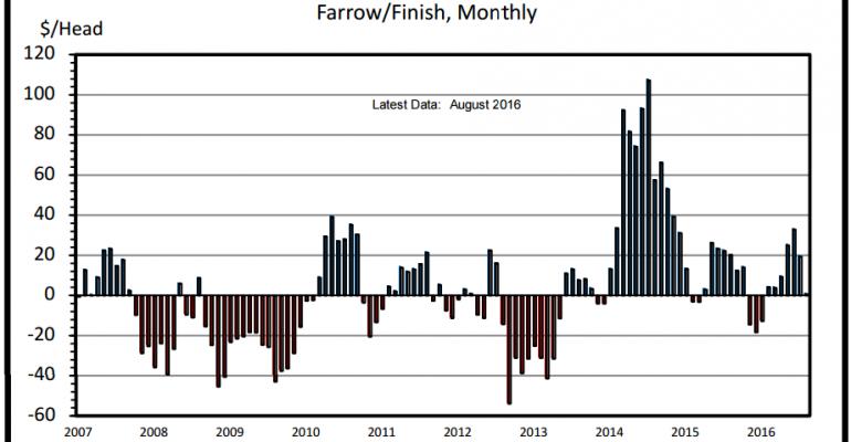 LIVESTOCK MARKETS: Favorable hog, cattle returns fading