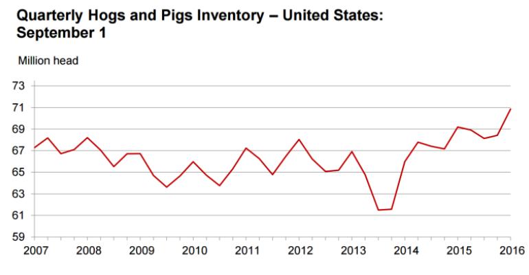 LIVESTOCK MARKETS: Pork outlook turns sour