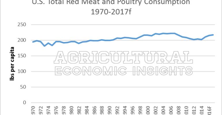 LIVESTOCK MARKETS: U.S. meat consumption turns higher