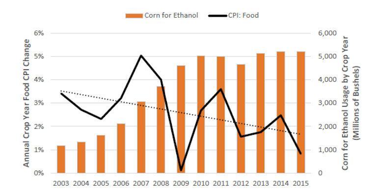 Falling food prices should end 'food vs. fuel' debate