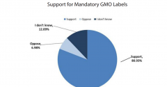 support for GMO labeling pie chart from Oklahoma State University