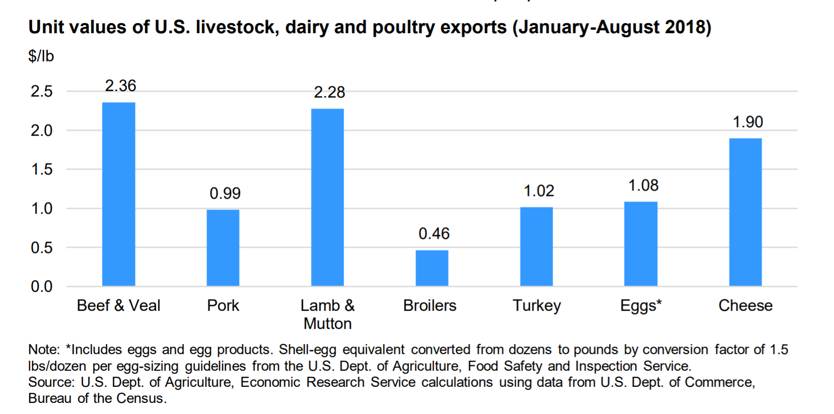 Beef, lamb top unit values among U S  animal protein exports